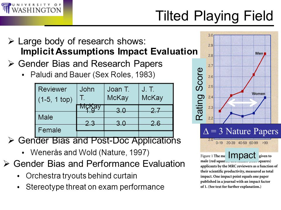Impact Rating Score  Large body of research shows: Implicit Assumptions Impact Evaluation  Gender Bias and Research Papers Paludi and Bauer (Sex Roles, 1983) Tilted Playing Field Reviewer (1-5, 1 top) John T.