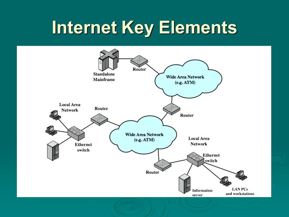Internet Key Elements