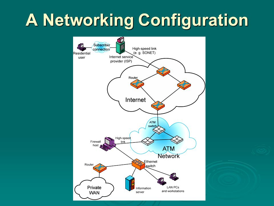 A Networking Configuration