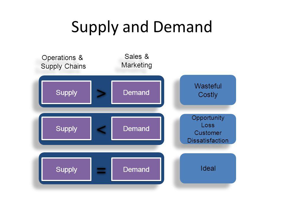 Supply and Demand Supply Demand > > Supply Demand < < Supply Demand = = Wasteful Costly Wasteful Costly Opportunity Loss Customer Dissatisfaction Oppo