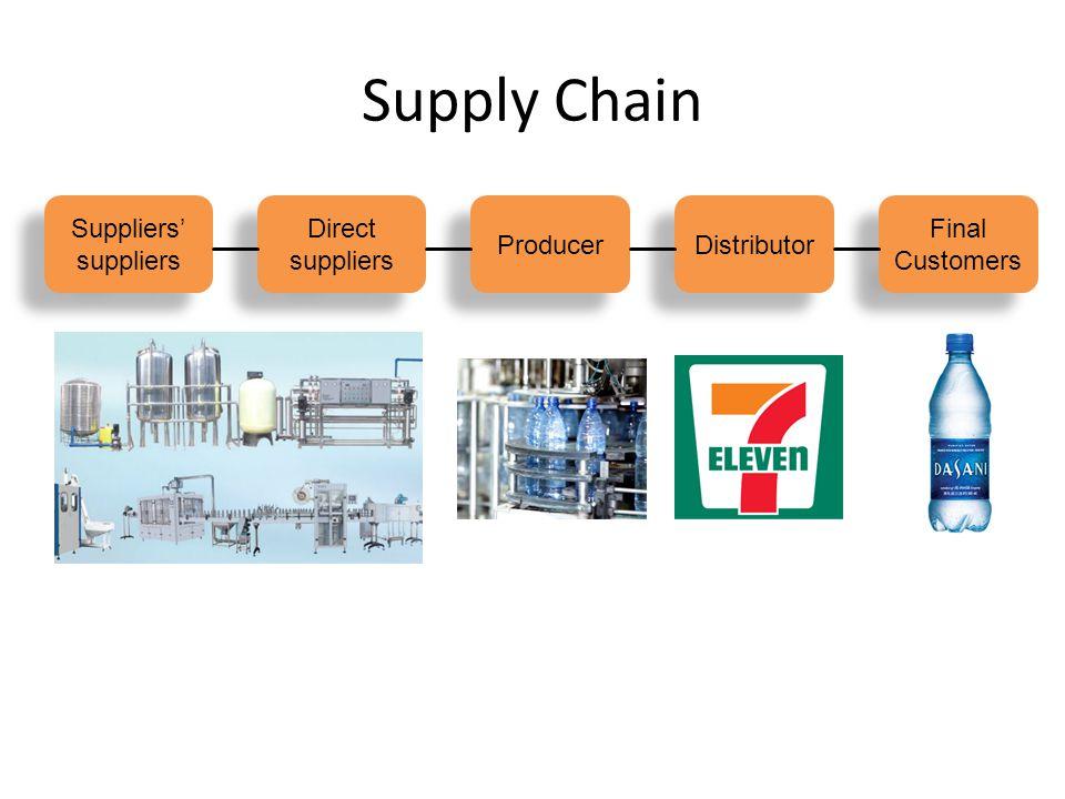 Supply Chain Suppliers' suppliers Suppliers' suppliers Direct suppliers Direct suppliers Producer Distributor Final Customers Final Customers