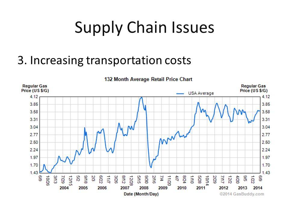 Supply Chain Issues 3. Increasing transportation costs