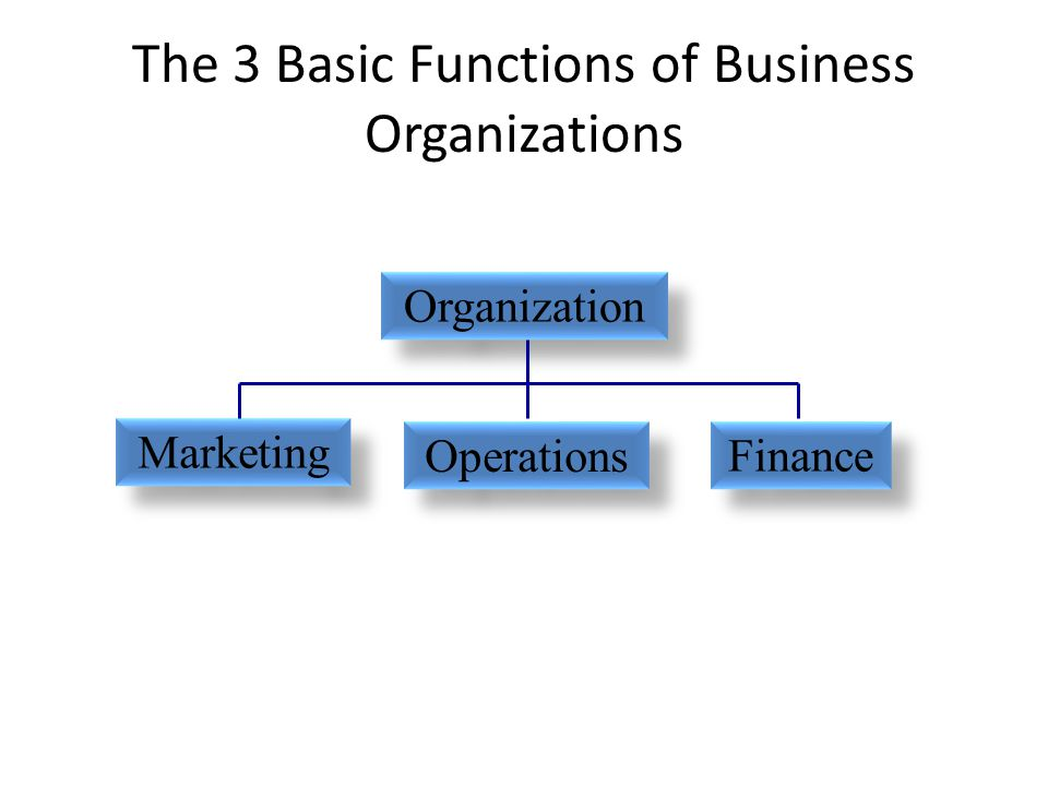 The 3 Basic Functions of Business Organizations Operations Finance Marketing Organization