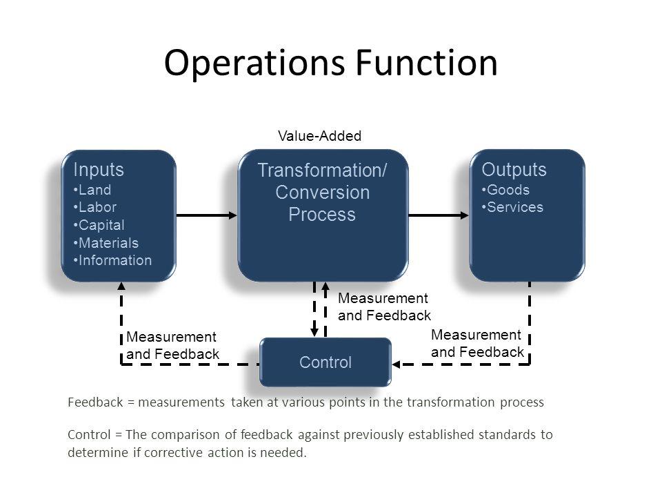 Operations Function Inputs Land Labor Capital Materials Information Inputs Land Labor Capital Materials Information Outputs Goods Services Outputs Goo