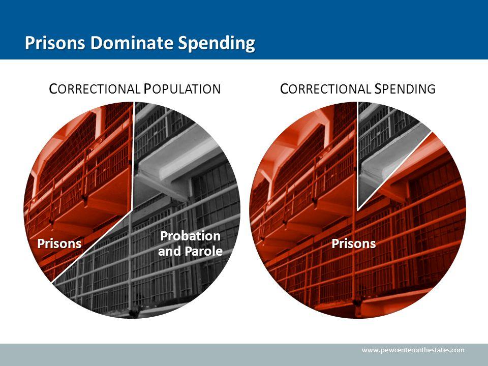 www.pewcenteronthestates.com Prisons Dominate Spending C ORRECTIONAL S PENDING C ORRECTIONAL P OPULATION Prisons Prisons Probation and Parole