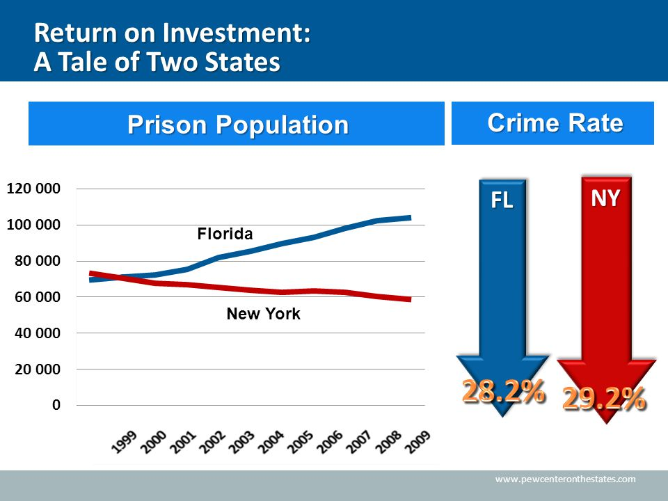 www.pewcenteronthestates.com Return on Investment: A Tale of Two States FL NY Florida New York Prison Population Prison Population Crime Rate Crime Ra