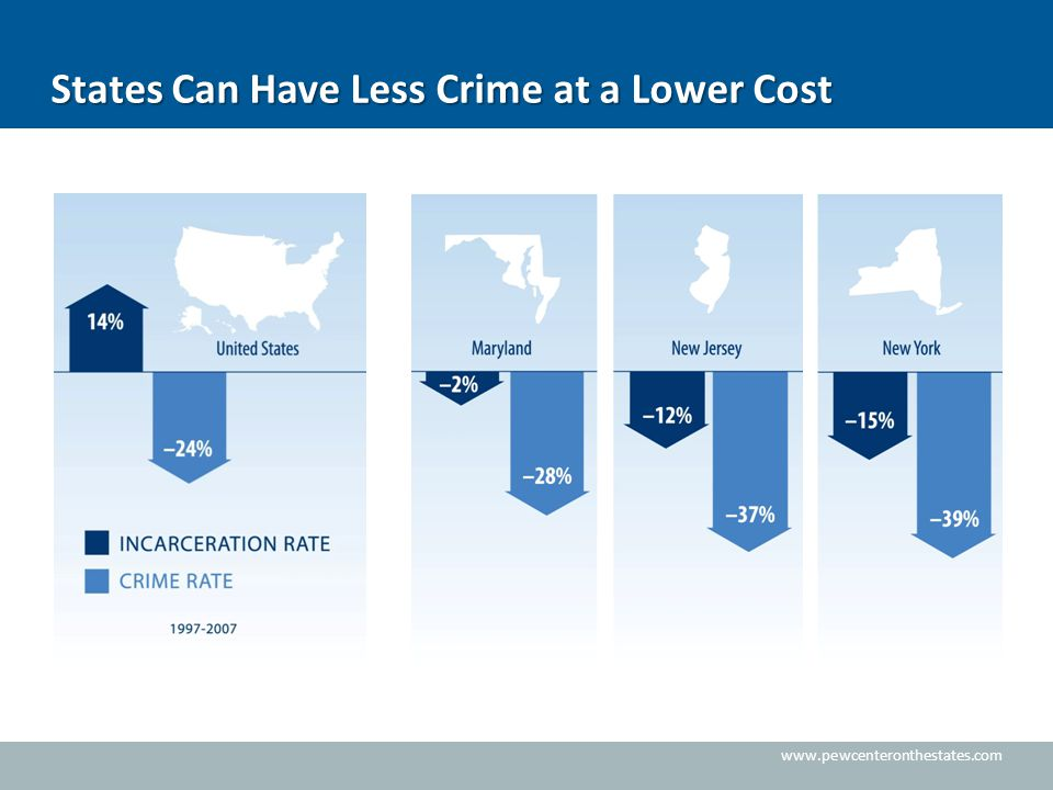 www.pewcenteronthestates.com States Can Have Less Crime at a Lower Cost