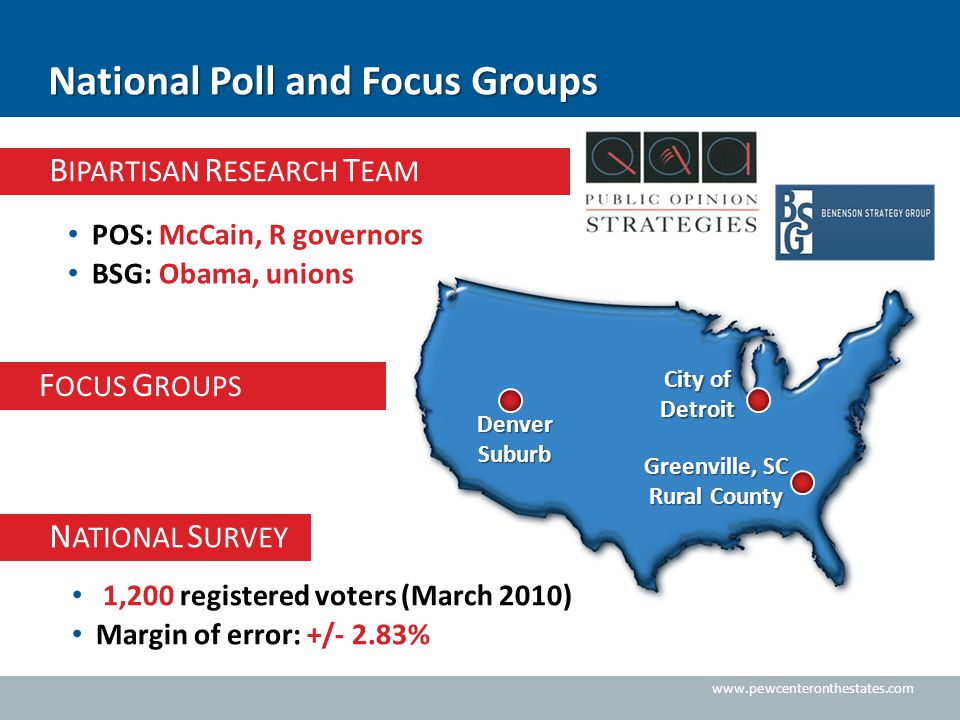 www.pewcenteronthestates.com B IPARTISAN R ESEARCH T EAM National Poll and Focus Groups 1,200 registered voters (March 2010) Margin of error: +/- 2.83