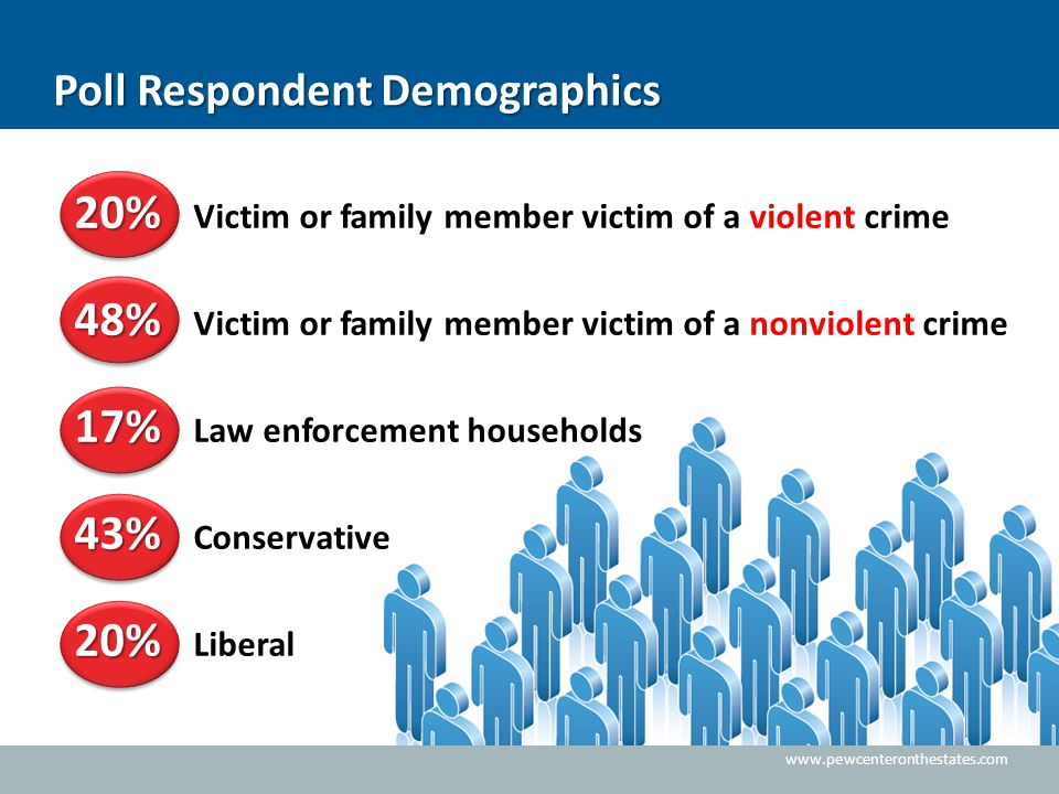 www.pewcenteronthestates.com Poll Respondent Demographics 20% 20% Victim or family member victim of a violent crime 48% 48% Victim or family member vi