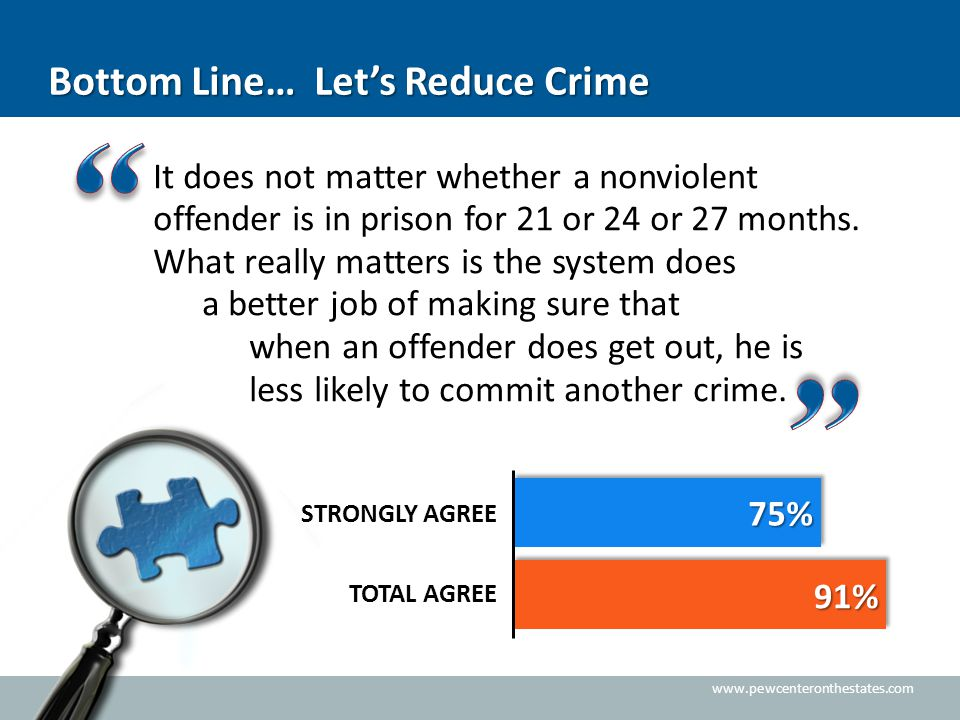 www.pewcenteronthestates.com Bottom Line… Let's Reduce Crime It does not matter whether a nonviolent offender is in prison for 21 or 24 or 27 months.