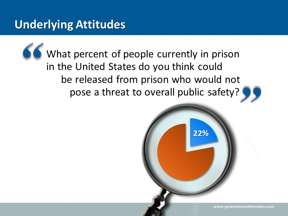 www.pewcenteronthestates.com Underlying Attitudes What percent of people currently in prison in the United States do you think could be released from