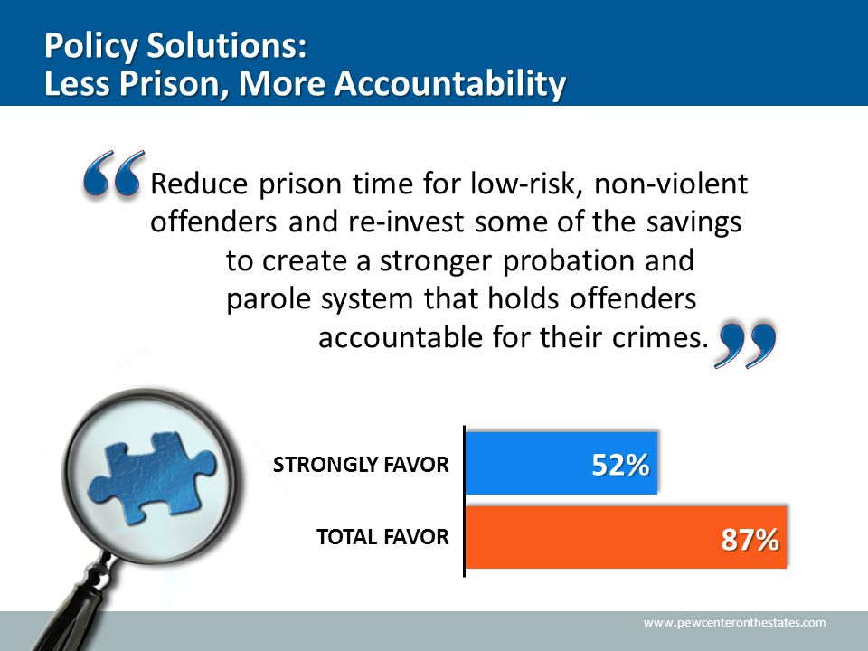 www.pewcenteronthestates.com Policy Solutions: Less Prison, More Accountability Reduce prison time for low-risk, non-violent offenders and re-invest s