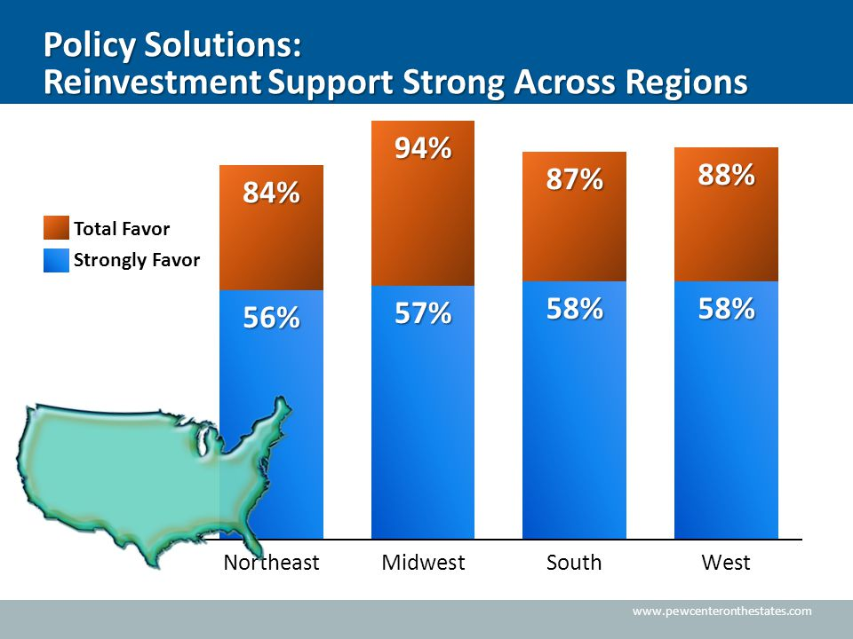 www.pewcenteronthestates.com Total Favor Strongly Favor Policy Solutions: Reinvestment Support Strong Across Regions