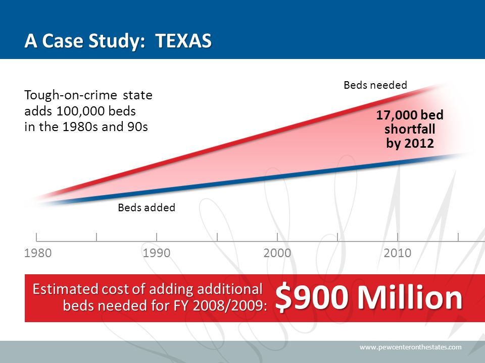www.pewcenteronthestates.com Estimated cost of adding additional beds needed for FY 2008/2009: $900 Million A Case Study: TEXAS Tough-on-crime state adds 100,000 beds in the 1980s and 90s 1980199020002010 Beds added Beds needed 17,000 bed shortfall by 2012