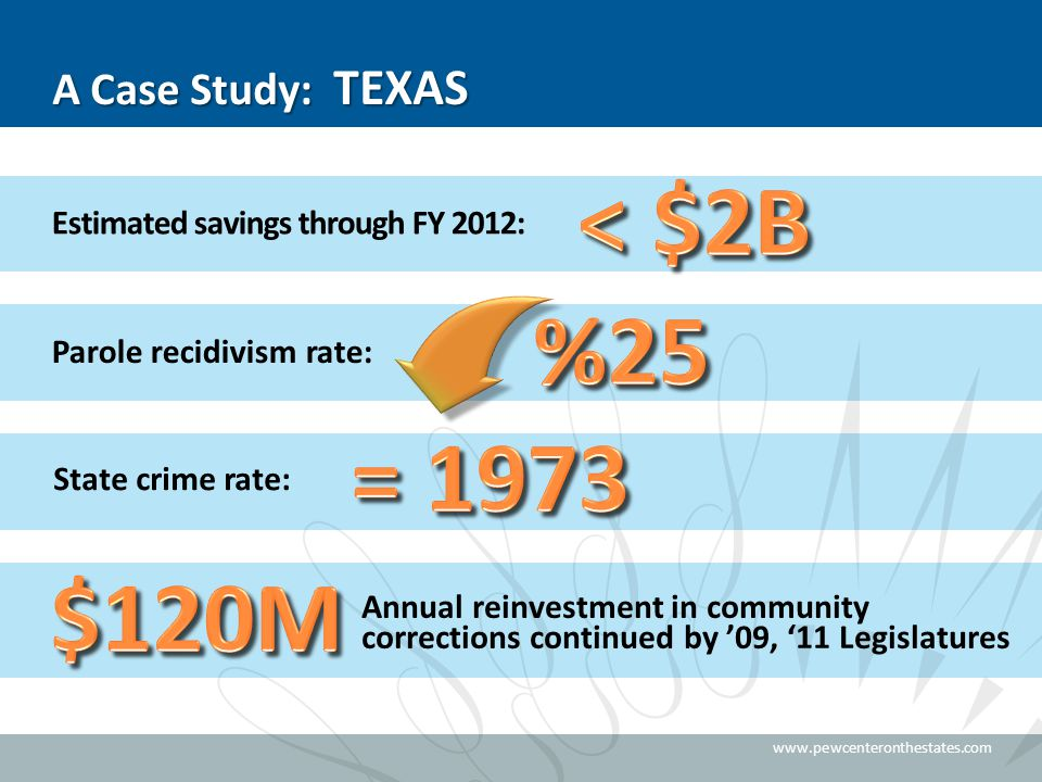 www.pewcenteronthestates.com Estimated savings through FY 2012: Parole recidivism rate: State crime rate: A Case Study: TEXAS Annual reinvestment in c