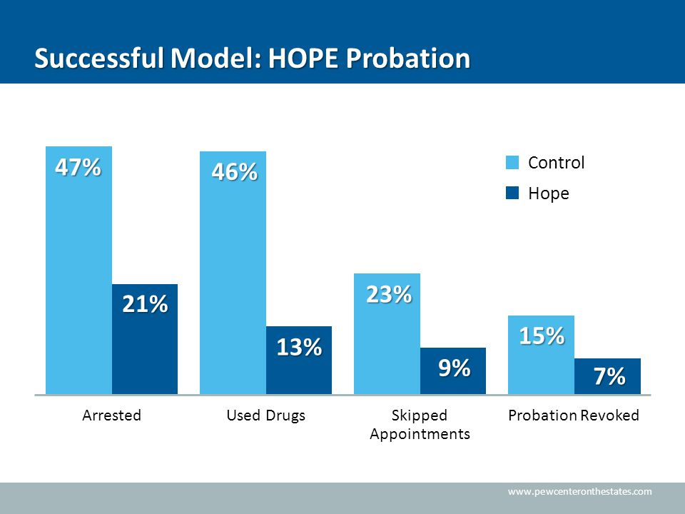 www.pewcenteronthestates.com Successful Model: HOPE Probation 47%46% 23% 15% 21%13% 9% 7% Control Hope