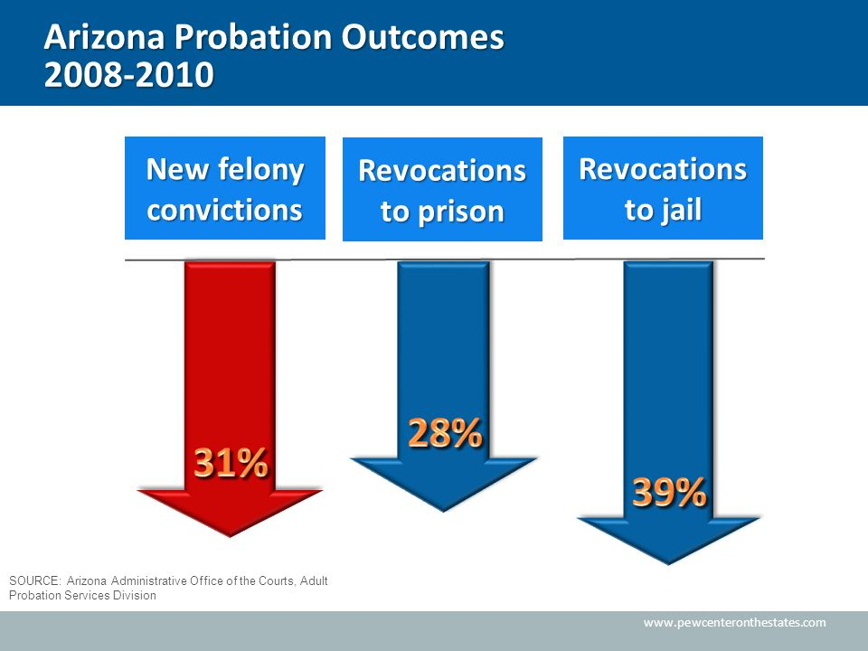 www.pewcenteronthestates.com Arizona Probation Outcomes 2008-2010 New felony convictions Revocations to prison Revocations to jail SOURCE: Arizona Administrative Office of the Courts, Adult Probation Services Division