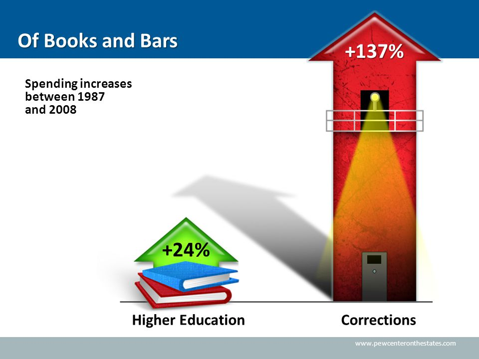 www.pewcenteronthestates.com Higher EducationCorrections Of Books and Bars +137% +24% Spending increases between 1987 and 2008