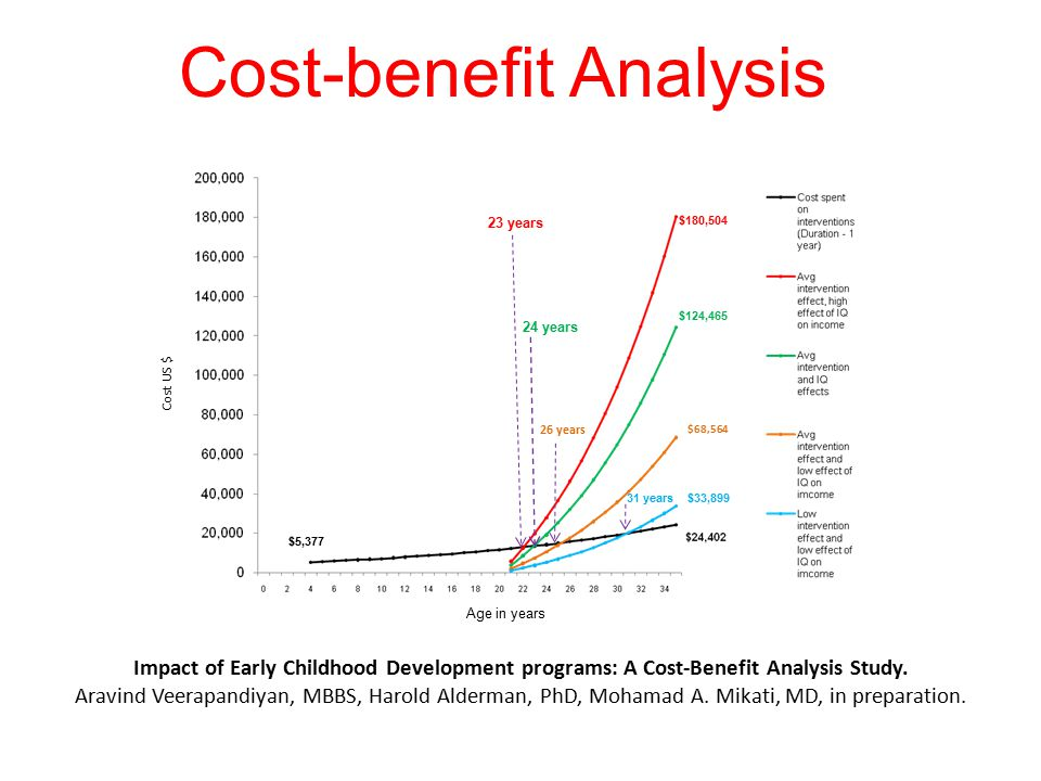 $5,377 $180,504 $124,465 $68,564 $33,899 23 years 24 years 26 years 31 years Cost-benefit Analysis Age in years Cost US $ Impact of Early Childhood Development programs: A Cost-Benefit Analysis Study.