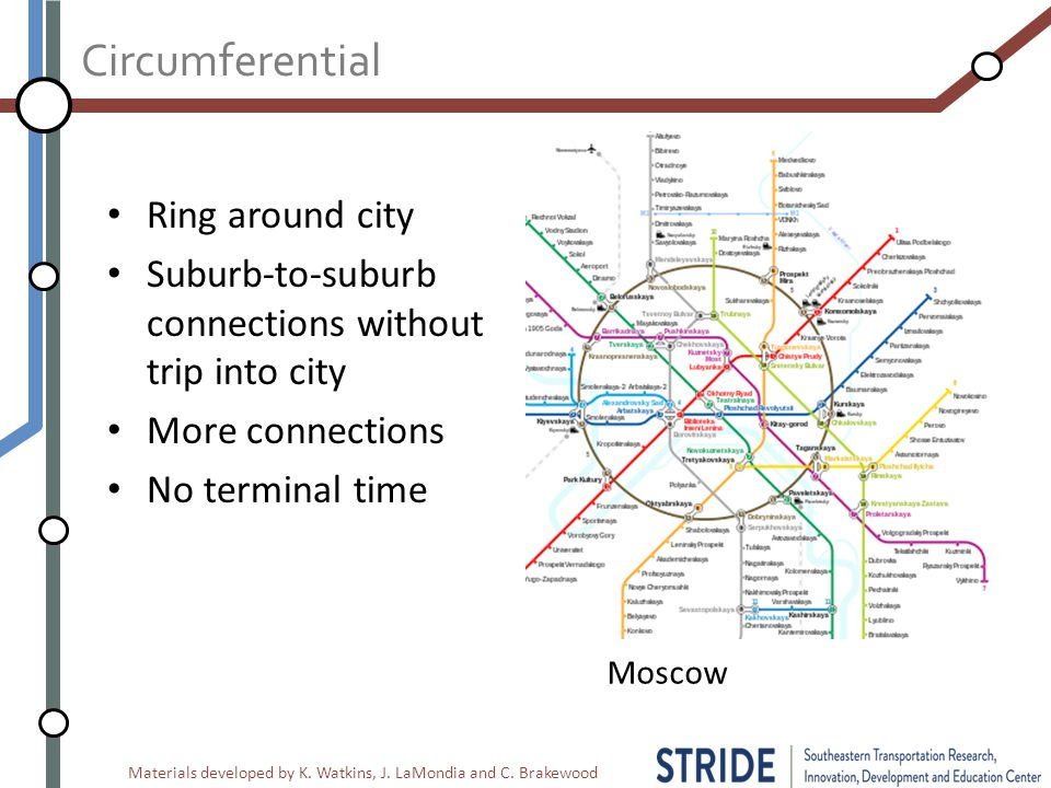 Materials developed by K. Watkins, J. LaMondia and C. Brakewood Circumferential Ring around city Suburb-to-suburb connections without trip into city M