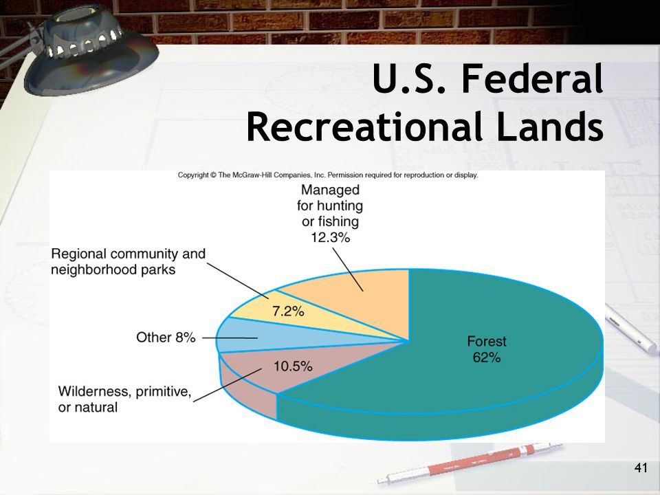 40 Federal Government Land-Use Issues Outdoor Recreation –Many people want to use the natural world for recreational purposes as nature can provide ch