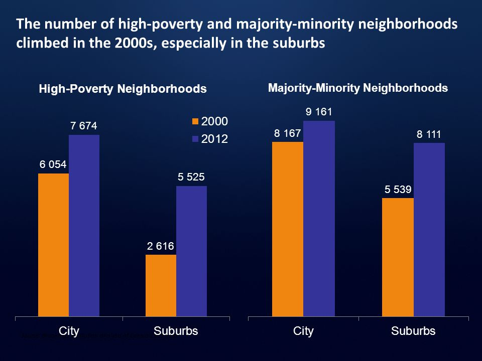 The number of high-poverty and majority-minority neighborhoods climbed in the 2000s, especially in the suburbs Source: Brookings Institution analysis of Census 2000 data