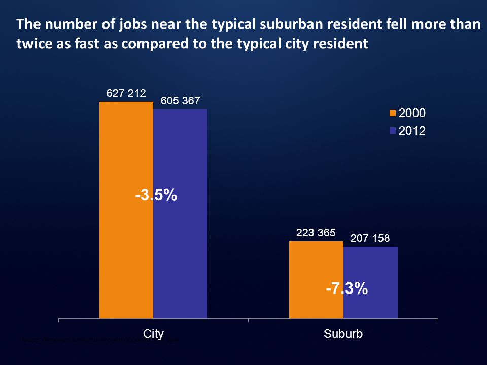 The number of jobs near the typical suburban resident fell more than twice as fast as compared to the typical city resident Source: Brookings Institution analysis of Census 2000 data -3.5% -7.3%