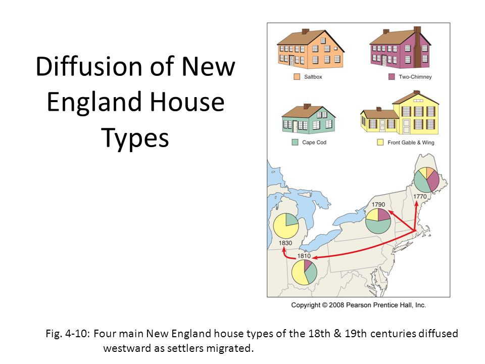Diffusion of House Types in U.S.Fig.