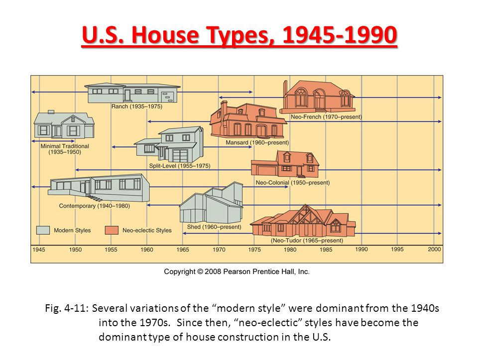 POPULAR HOUSING STYLES Newer homes reflect how customs vary more in time than place Years right after WWII = modern style Since 1960s = neo-eclectic See popular housing graphic organizer and page 128