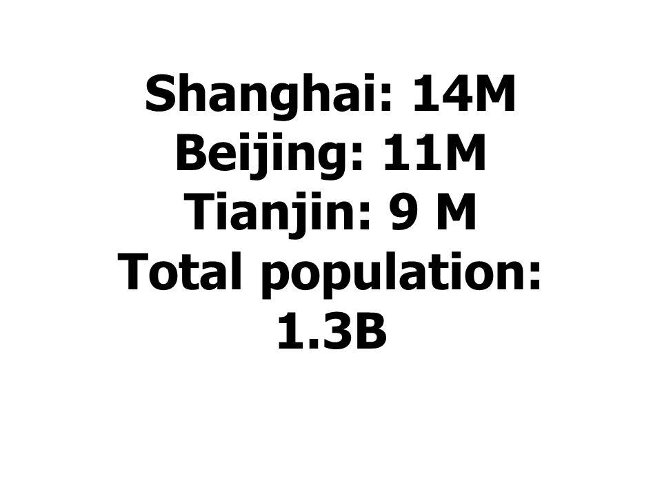 Shanghai: 14M Beijing: 11M Tianjin: 9 M Total population: 1.3B