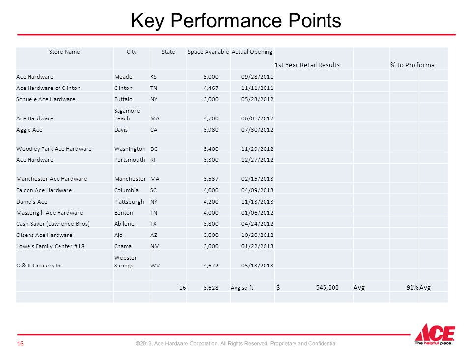 Key Performance Points 16 Store NameCityStateSpace AvailableActual Opening 1st Year Retail Results % to Pro forma Ace HardwareMeadeKS 5,00009/28/2011 Ace Hardware of ClintonClintonTN 4,46711/11/2011 Schuele Ace HardwareBuffaloNY 3,00005/23/2012 Ace Hardware Sagamore BeachMA 4,70006/01/2012 Aggie AceDavisCA 3,98007/30/2012 Woodley Park Ace HardwareWashingtonDC 3,40011/29/2012 Ace HardwarePortsmouthRI 3,30012/27/2012 Manchester Ace HardwareManchesterMA 3,53702/15/2013 Falcon Ace HardwareColumbiaSC 4,00004/09/2013 Dame s AcePlattsburghNY 4,20011/13/2013 Massengill Ace HardwareBentonTN 4,00001/06/2012 Cash Saver (Lawrence Bros)AbileneTX 3,80004/24/2012 Olsens Ace HardwareAjoAZ 3,00010/20/2012 Lowe s Family Center #18ChamaNM 3,00001/22/2013 G & R Grocery Inc Webster SpringsWV 4,67205/13/2013 16 3,628Avg sq ft $ 545,000Avg91%Avg