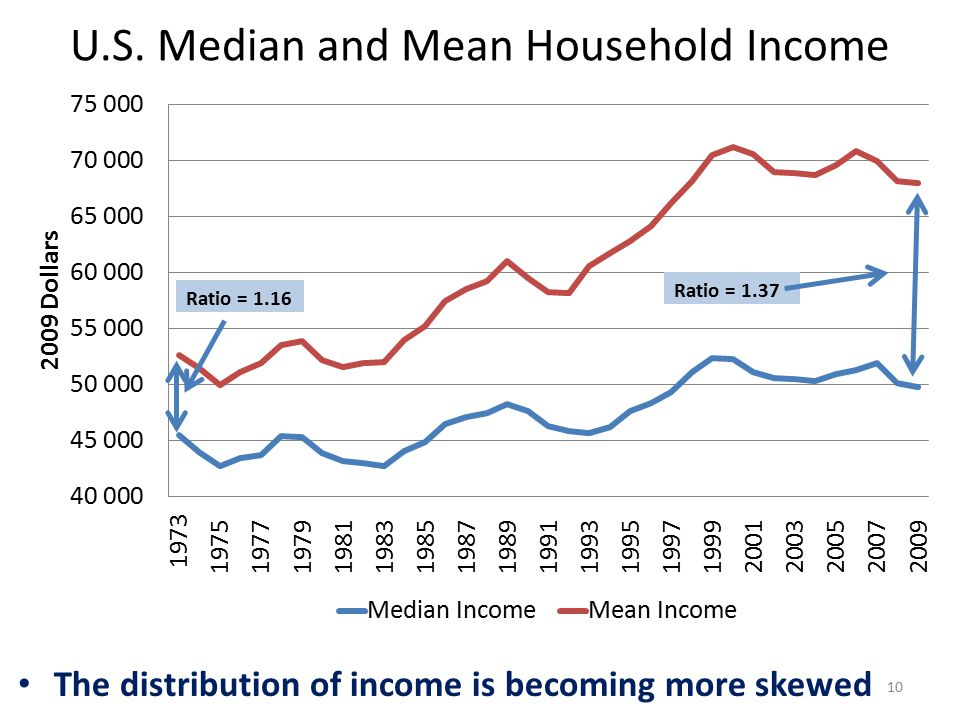 10 U.S. Median and Mean Household Income The distribution of income is becoming more skewed