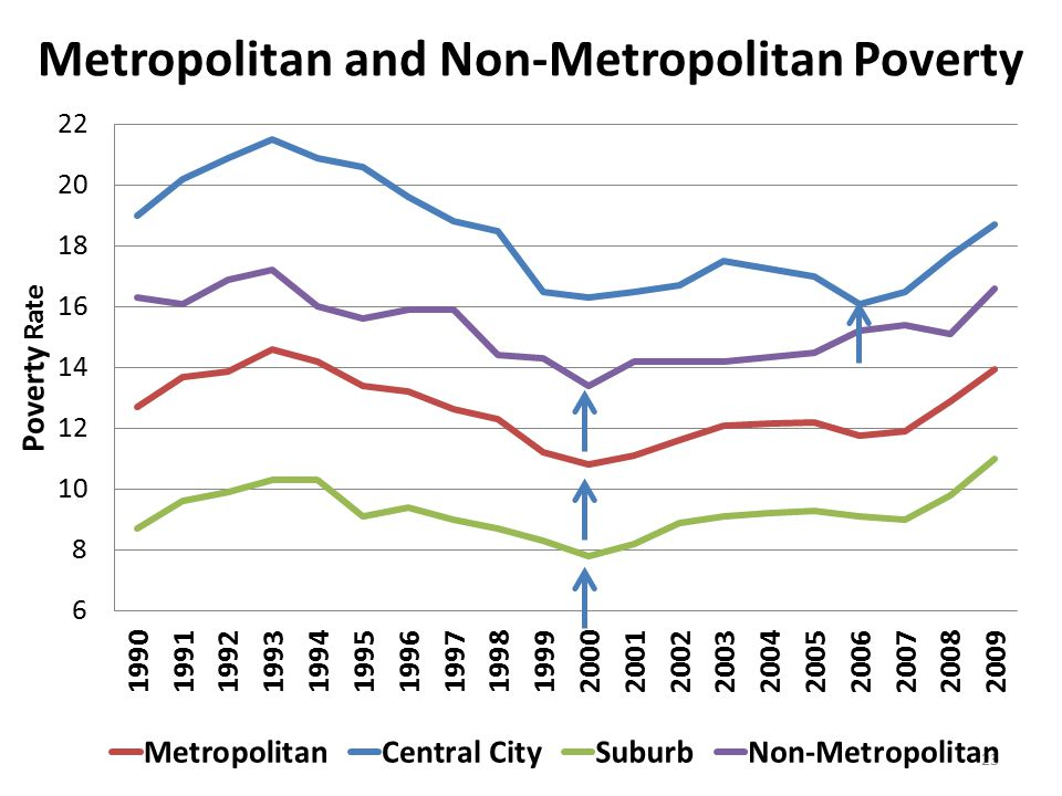23 Metropolitan and Non-Metropolitan Poverty