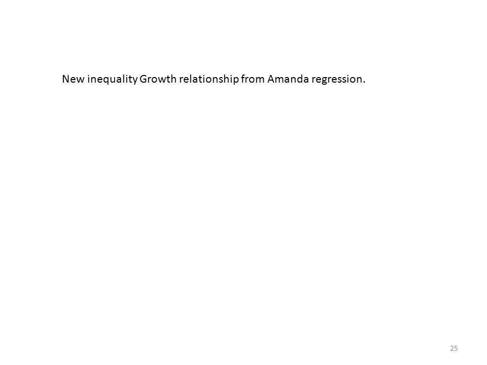 25 New inequality Growth relationship from Amanda regression.