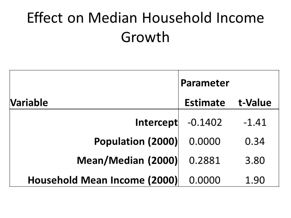 Effect on Median Household Income Growth Parameter VariableEstimatet-Value Intercept-0.1402-1.41 Population (2000)0.00000.34 Mean/Median (2000)0.28813.80 Household Mean Income (2000)0.00001.90