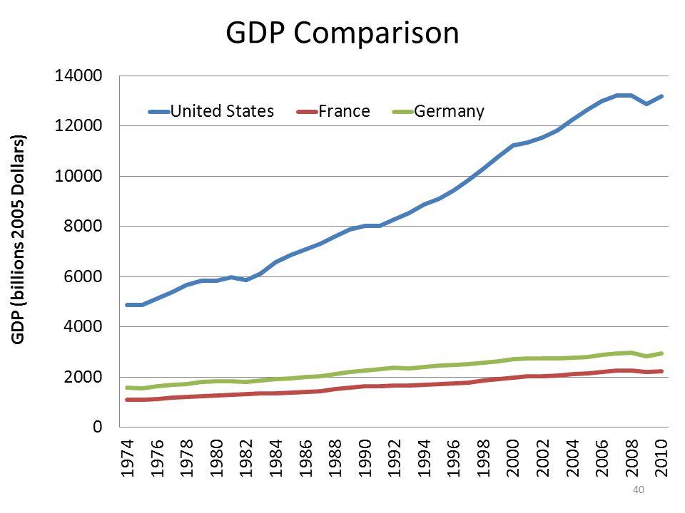 GDP Comparison 40