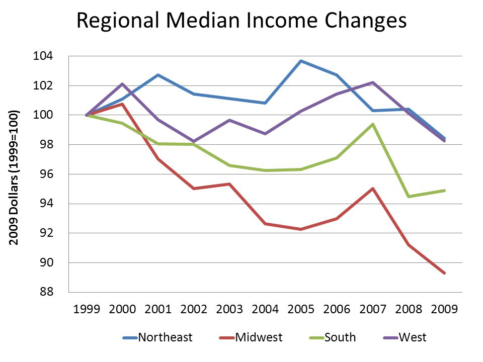 Regional Median Income Changes