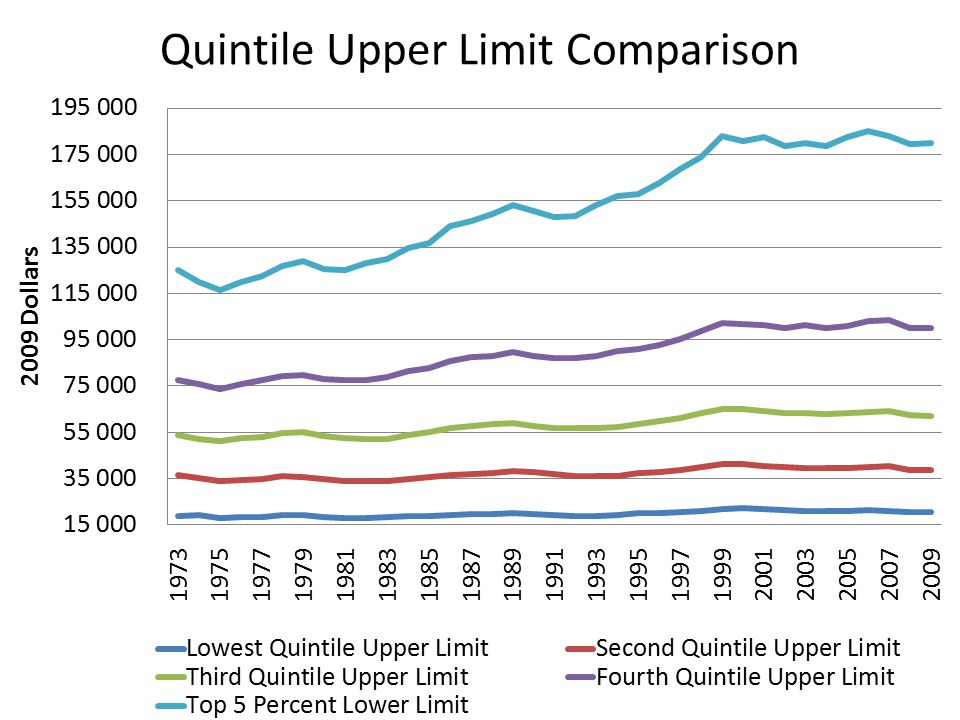 Quintile Upper Limit Comparison