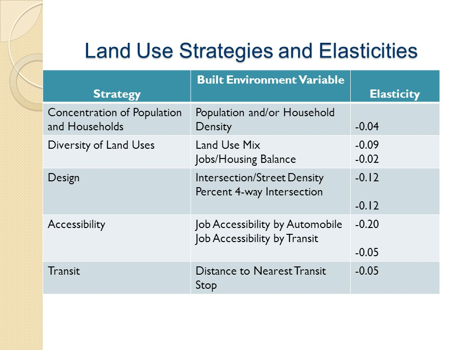 Land Use Strategies and Elasticities Strategy Built Environment Variable Elasticity Concentration of Population and Households Population and/or House
