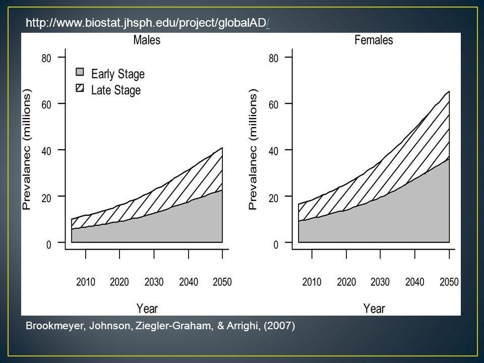 Brookmeyer, Johnson, Ziegler-Graham, & Arrighi, (2007) http://www.biostat.jhsph.edu/project/globalAD//