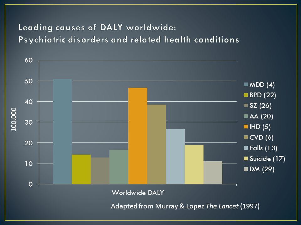 Alzheimer's alone is the 5 th leading cause of death of those 65+ Median survival: AD ~ 7.1 years (95% CI: 6.7–7.5 years) VaD ~ 3.9 years (95% CI: 3.5–4.2 years)