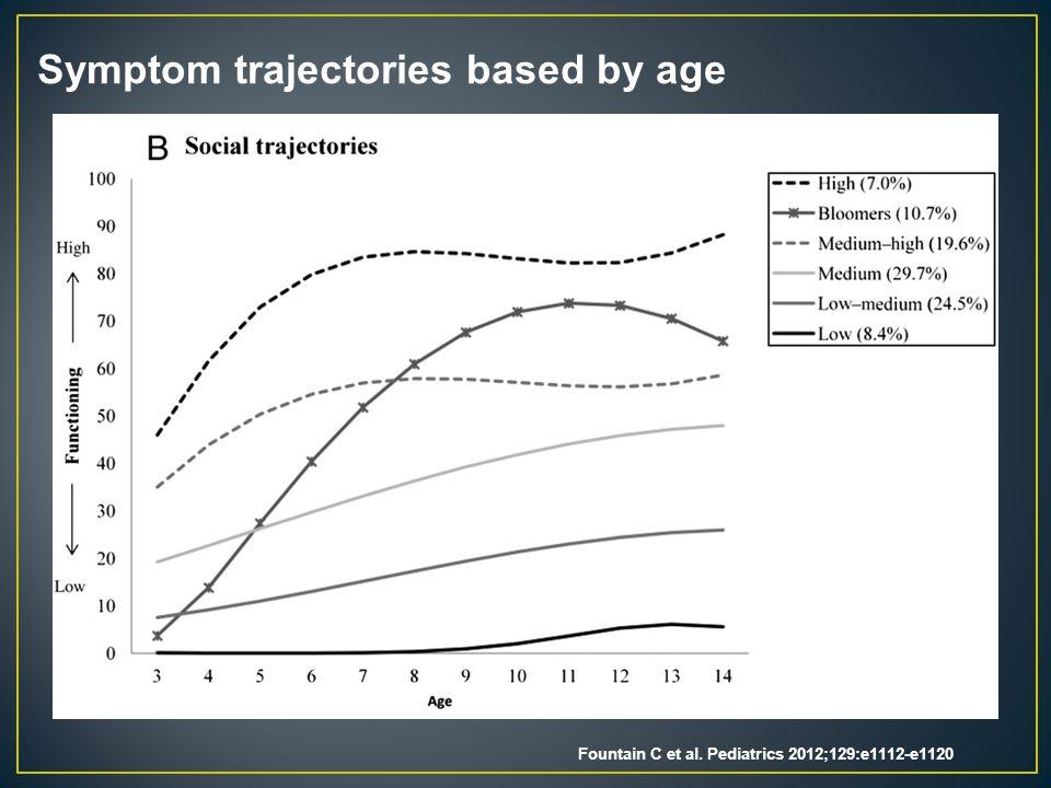 Symptom trajectories based by age Fountain C et al. Pediatrics 2012;129:e1112-e1120