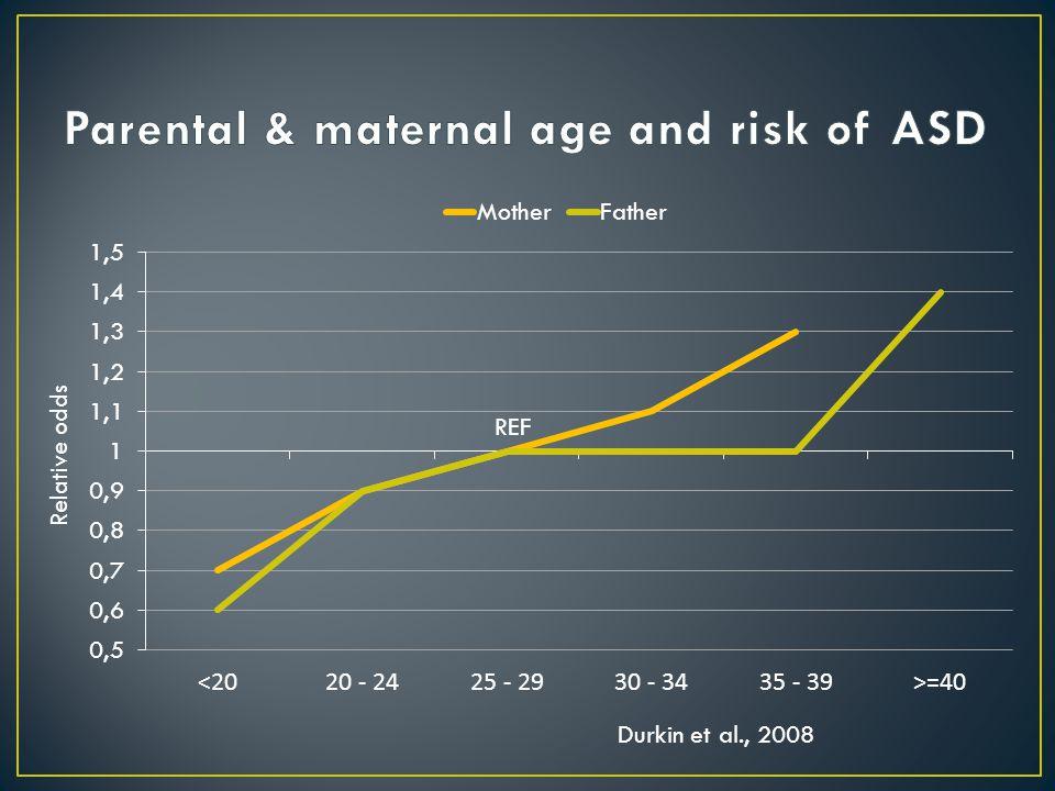 REF Relative odds Durkin et al., 2008