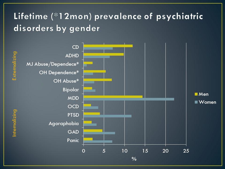 Byrne et al. Schizophrenia Res 2007 RR
