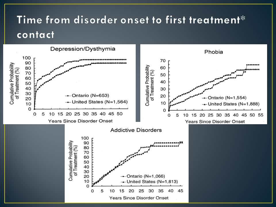 Q1.What is the strongest predictor of dementia.