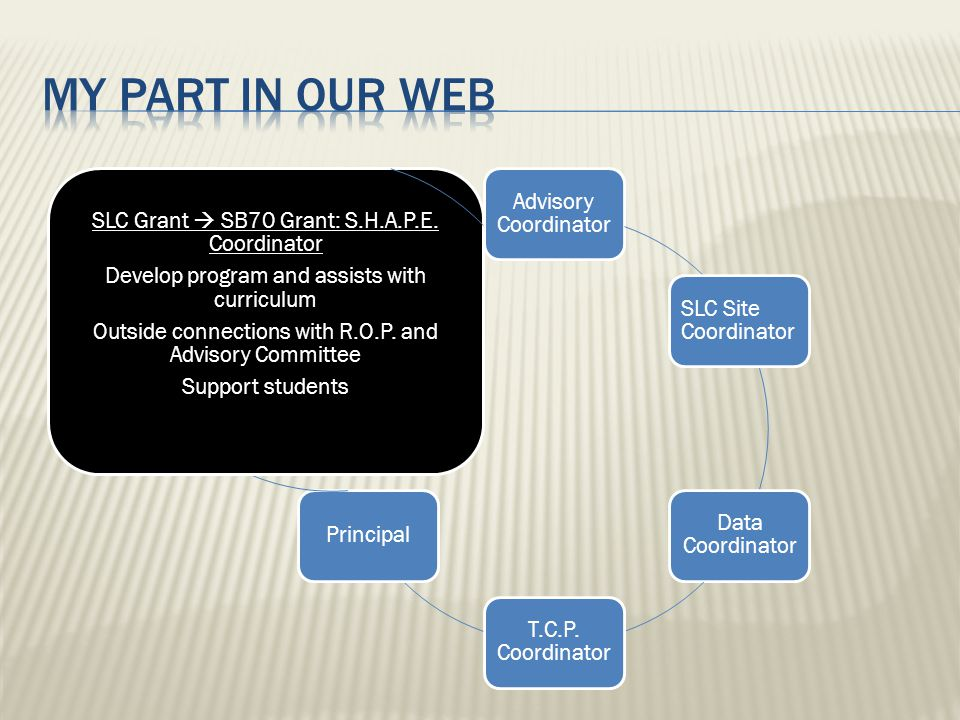 Advisory Coordinator SLC Site Coordinator Data Coordinator T.C.P. Coordinator Principal SLC Grant  SB70 Grant: S.H.A.P.E. Coordinator Develop program