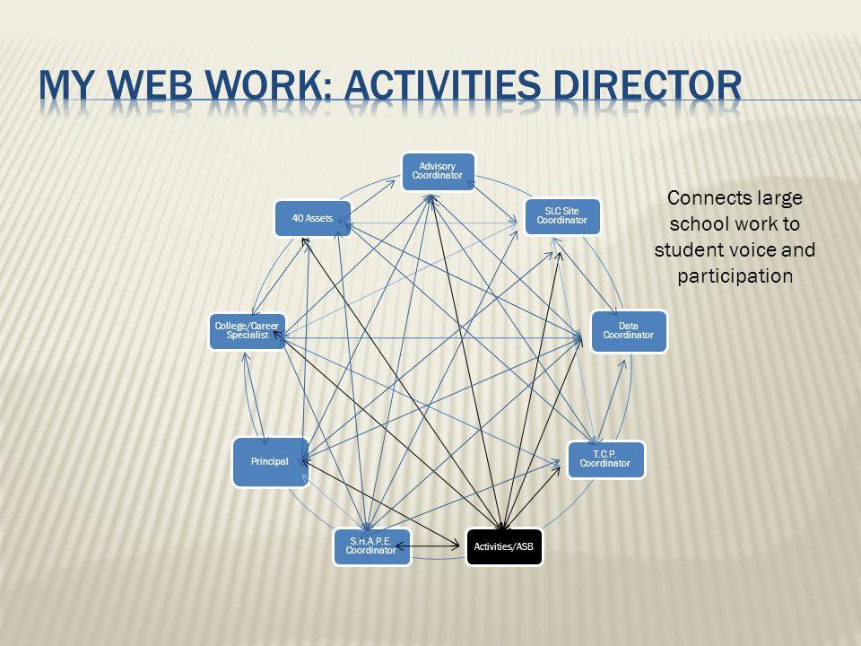 Advisory Coordinator SLC Site Coordinator Data Coordinator T.C.P. Coordinator Activities/ASB S.H.A.P.E. Coordinator Principal College/Career Specialis