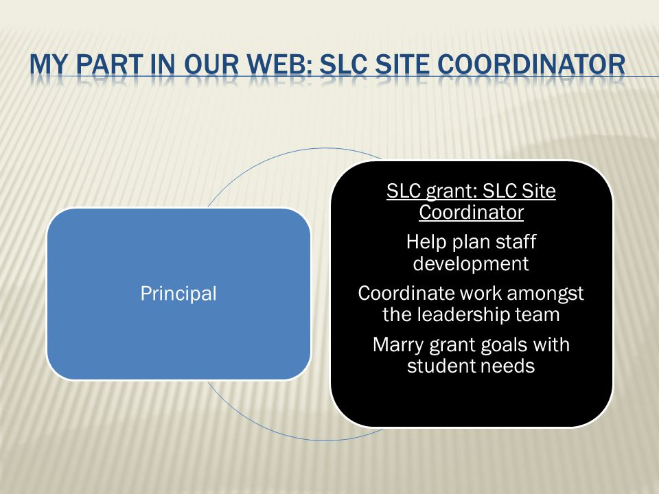 Principal SLC grant: SLC Site Coordinator Help plan staff development Coordinate work amongst the leadership team Marry grant goals with student needs