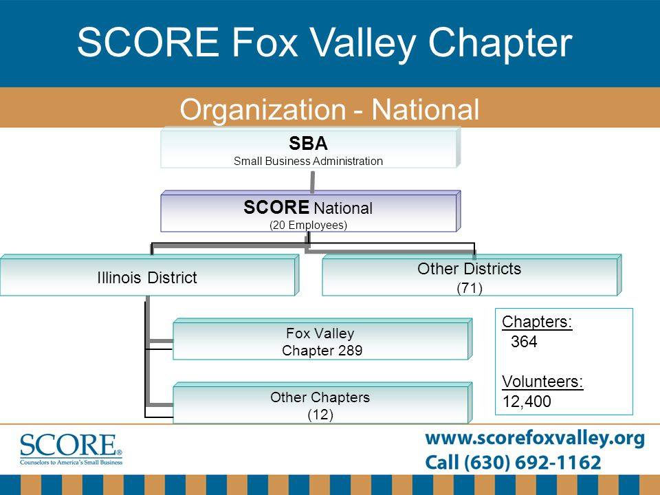 SCORE Fox Valley Chapter Organization - National Chapters: 364 Volunteers: 12,400
