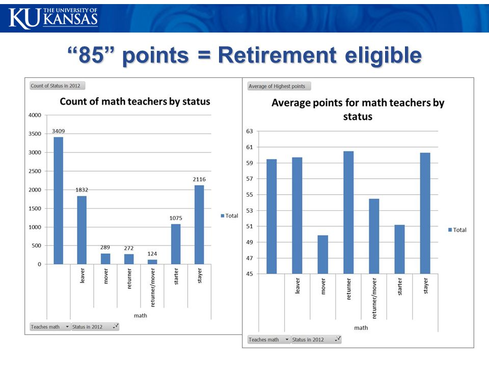 85 points = Retirement eligible